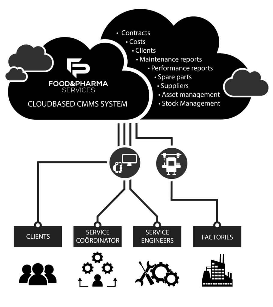 Cloud based CMMS